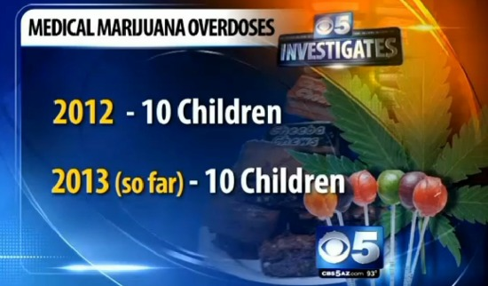 Congressman asks about Marijuana Overdoses